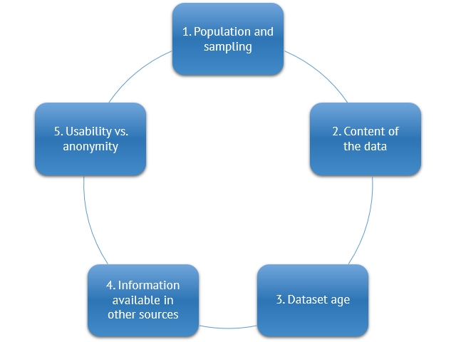 Factors of data to consider in anonymisation are population and sampling, content of the data, dataset age, information available in other sources, usability vs. anonymity.